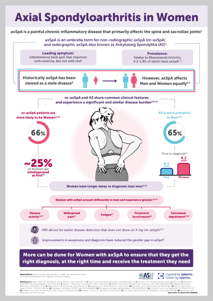 V7 349387 axSpA in the Female Population Infographic A4 JPEG 230719